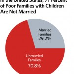 marriage-and-child-poverty-graph2