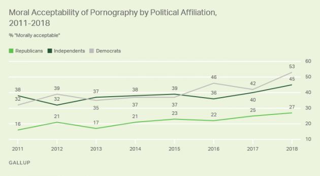Assembly of god pornography survey