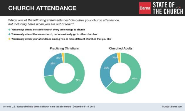 barna church