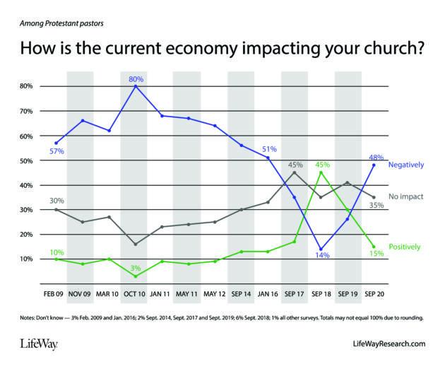 pastors economy